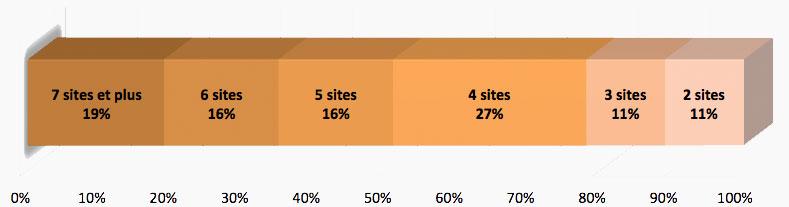 article-blog-evaluation-sites-4-combien-de-sites