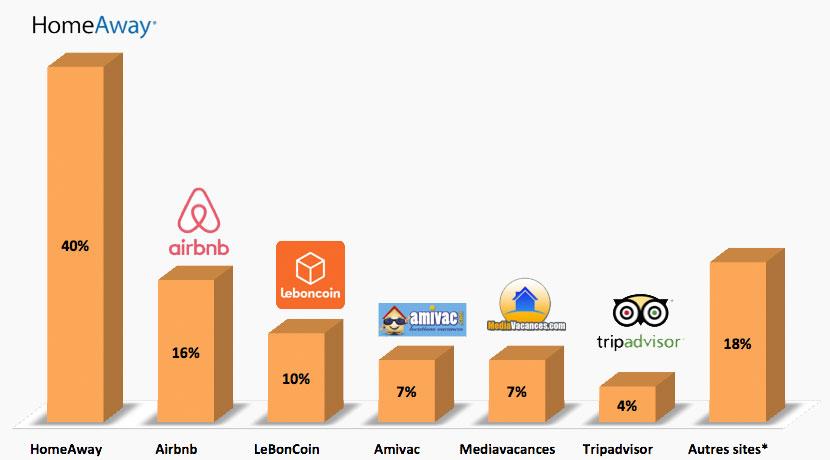 article-blog-evaluation-sites-5-classement