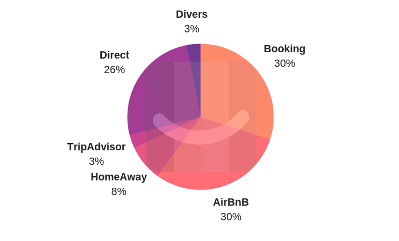 Market-share-vacation-rental-2018