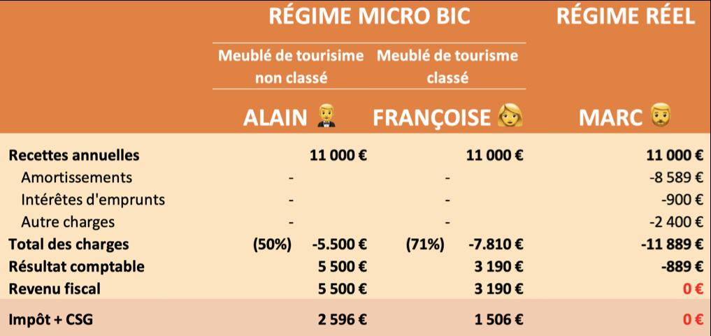 Comparatif régime micro BIC vs régime Réel